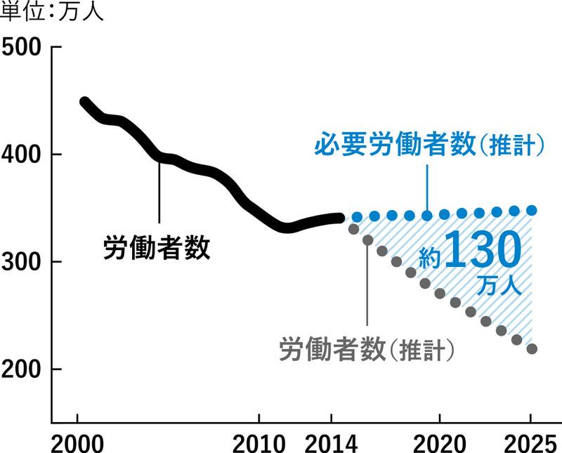 建設技能労働者数の推移と推計