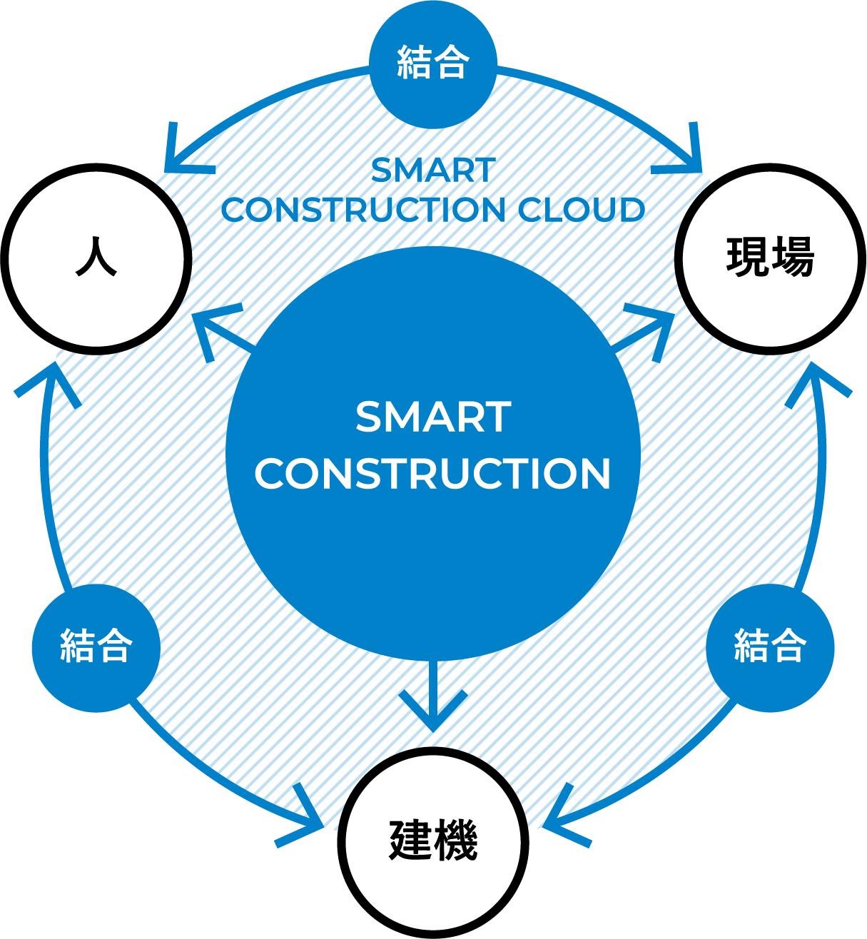 SMARTCONSTRUCTION