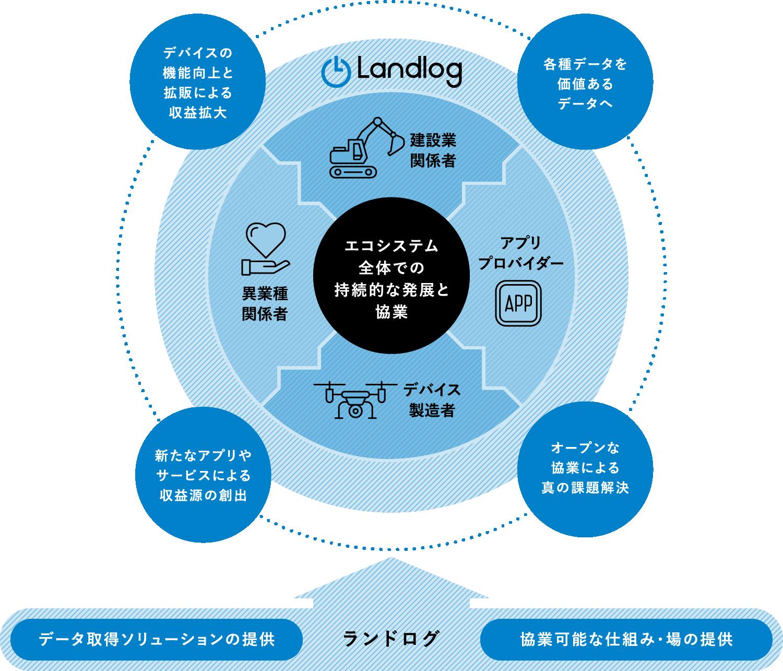 landolog_system